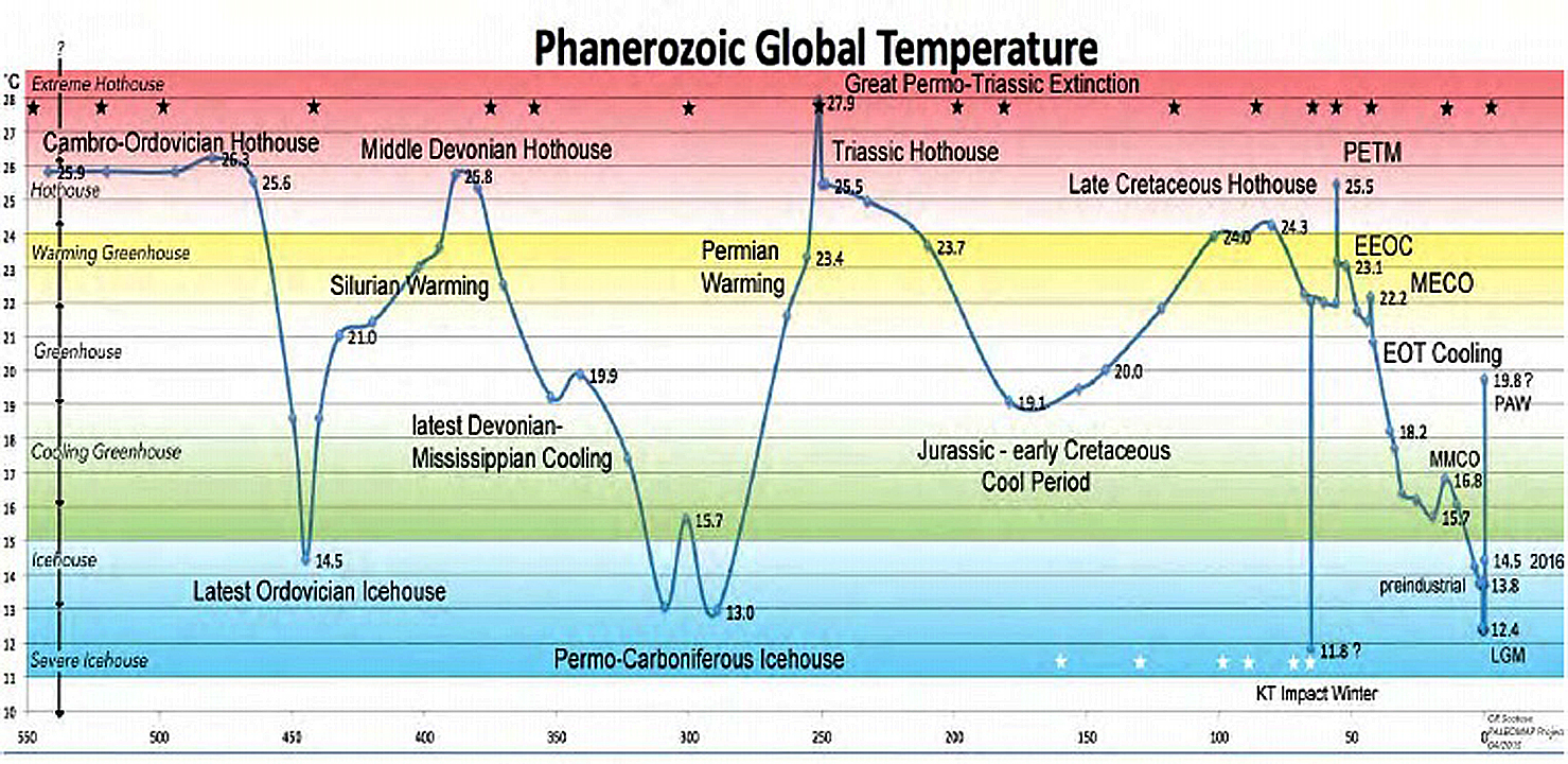 phanerozoic temperature