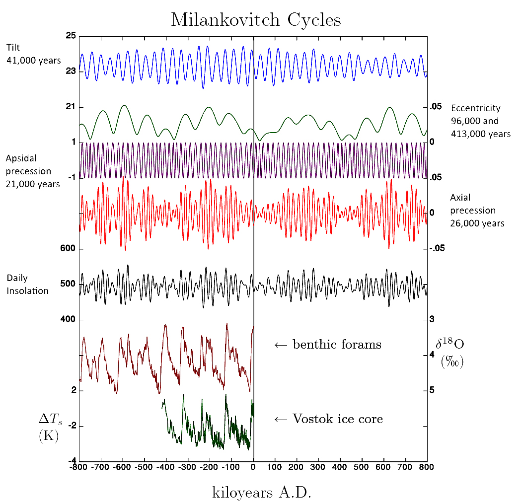 Milankovitch Cycles Orbit and Cores Recaptioned